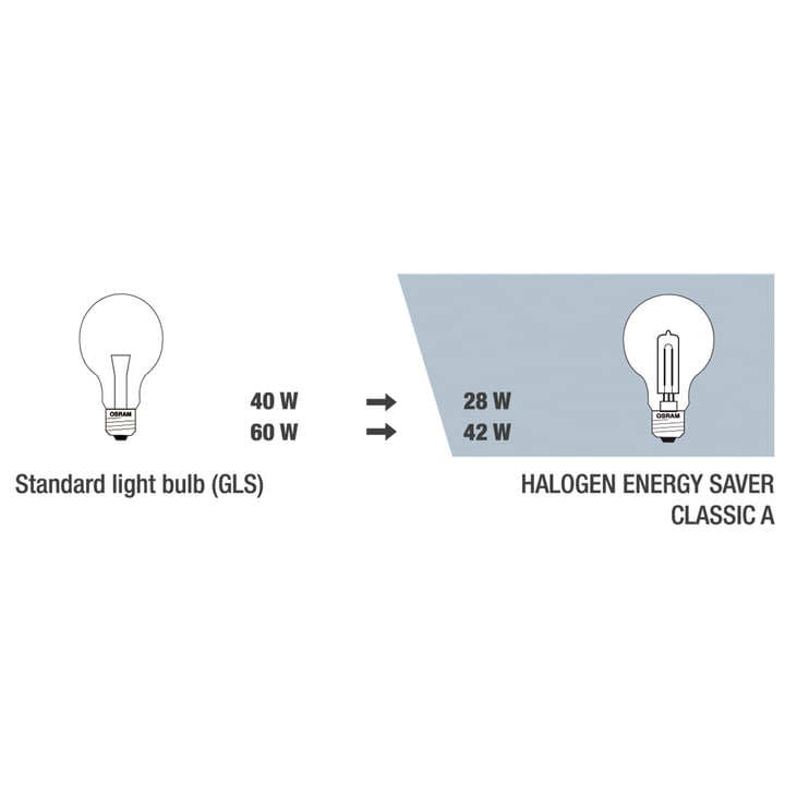 Ampoule halogène Osram Classic A Eco - E27